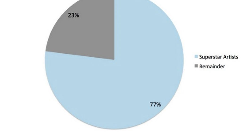 toponepercent1graph Top 1% of artists earn 77% of recorded music income, new report finds