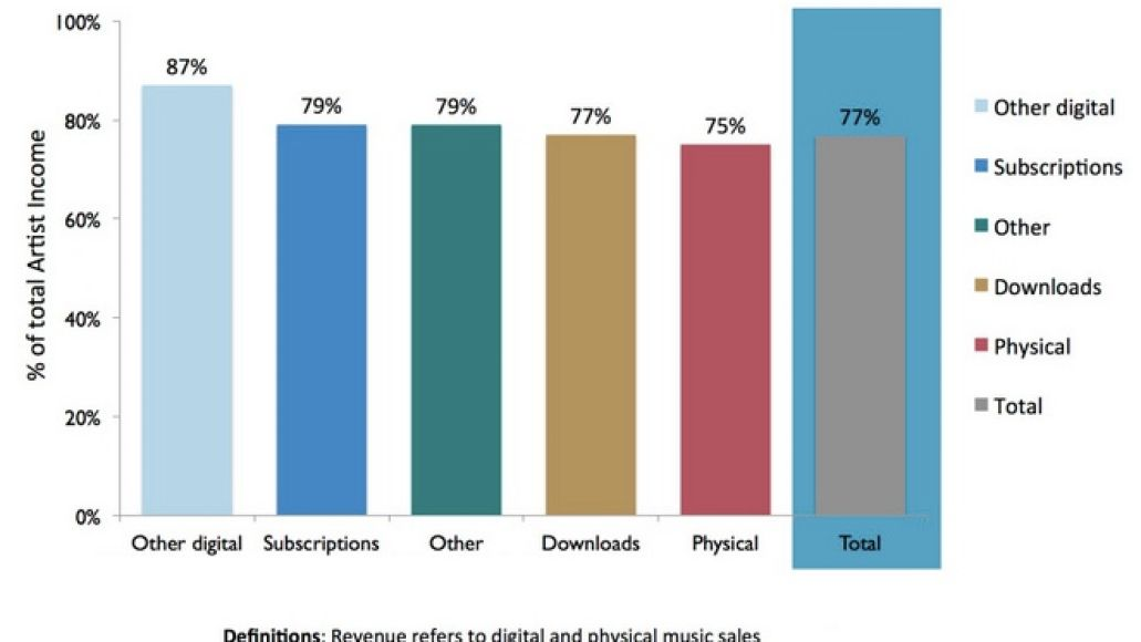 toponepercent2graph Top 1% of artists earn 77% of recorded music income, new report finds