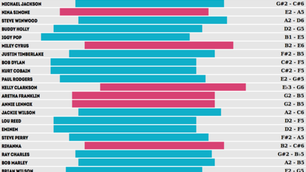 vocalrangechart Axl Rose is the greatest singer of all time    or, so says this chart