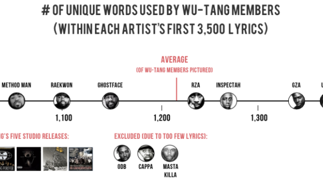 wu tang graph3 Which rapper has the biggest vocabulary?