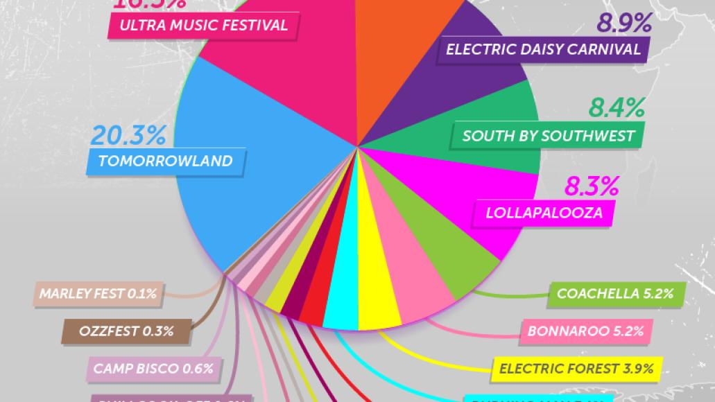 01 festival substances breakdown v3 Social media data reveals the preferred drug at each of Americas major music festivals