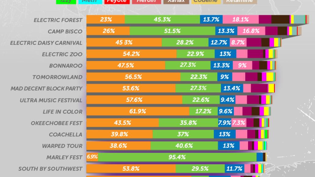 03 festival substances breaking down v3 Social media data reveals the preferred drug at each of Americas major music festivals