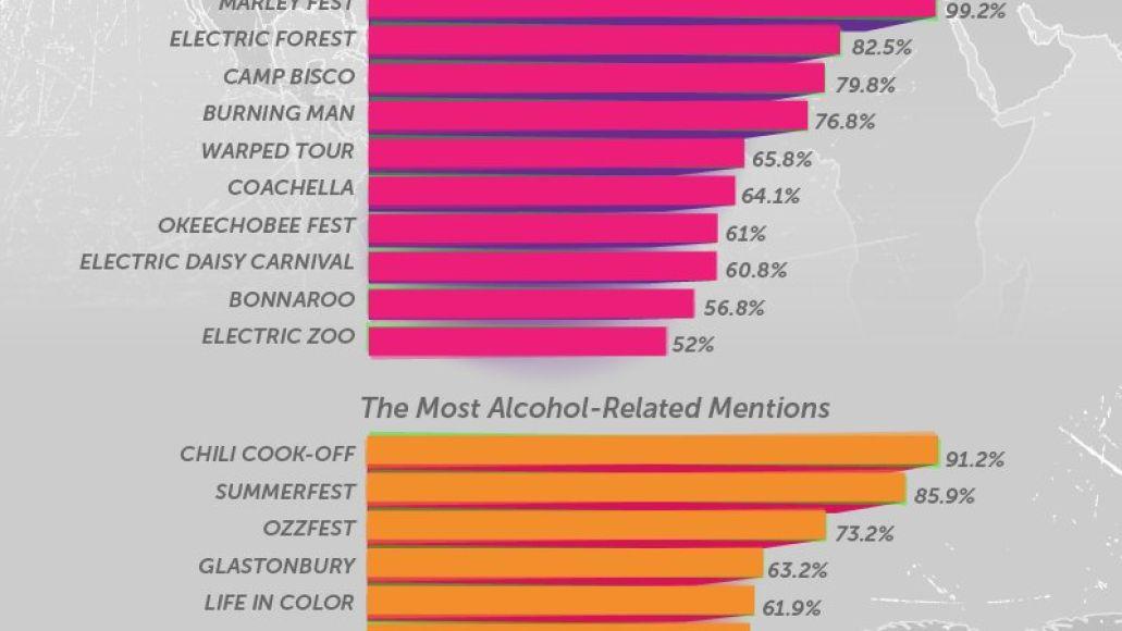 05 festival substances drugs and alcohol v3 Social media data reveals the preferred drug at each of Americas major music festivals