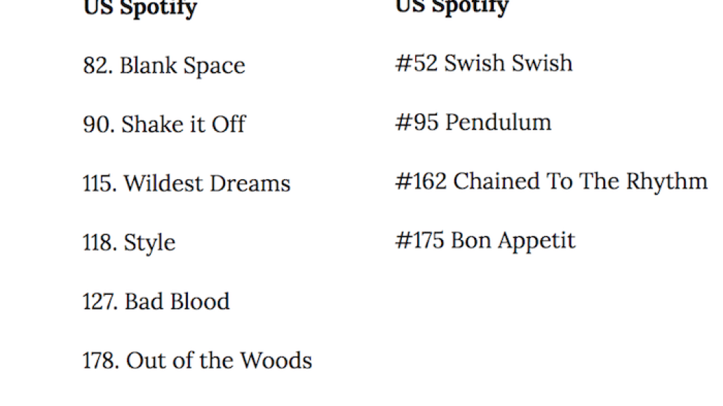 katy perry vs swift Taylor Swift is out performing Katy Perry on Spotify