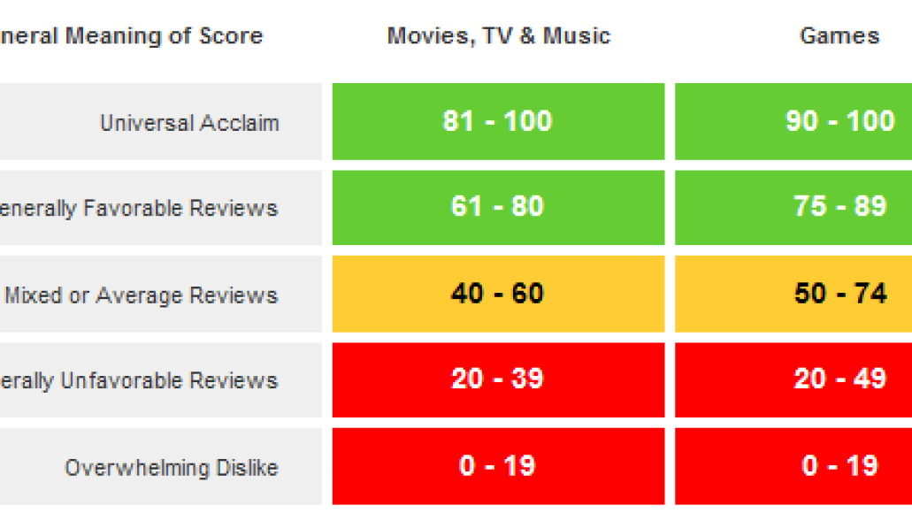 metacritic ratings No, There Werent Only 8 Bad Albums in the Last 4 Years