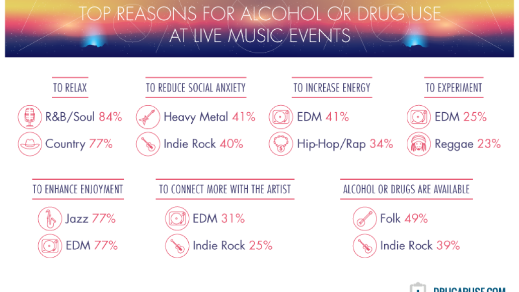 reasons for alcohol and drug use at live music events genres